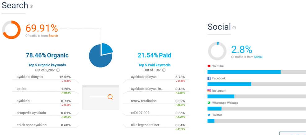 Similar Web Aracı İle Rakip Analizi Yapma